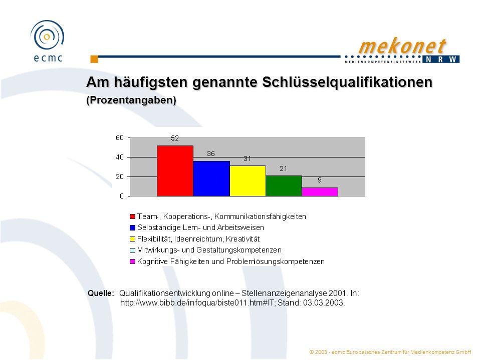 © 2003 - ecmc Europäisches Zentrum für Medienkompetenz GmbH Am häufigsten genannte Schlüsselqualifikationen (Prozentangaben) Quelle: Qualifikationsent