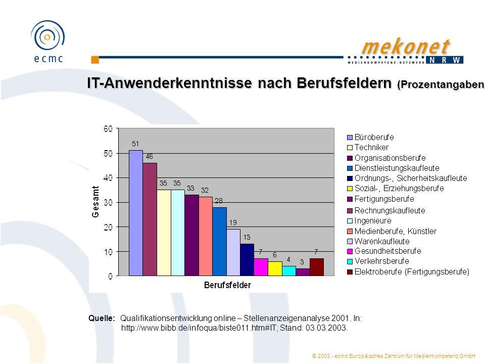 © 2003 - ecmc Europäisches Zentrum für Medienkompetenz GmbH Un-/spezifische IT-Anwenderkenntnisse (Prozentangaben; Mehrfachnennungen) Quelle: Qualifikationsentwicklung online – Stellenanzeigenanalyse 2001.