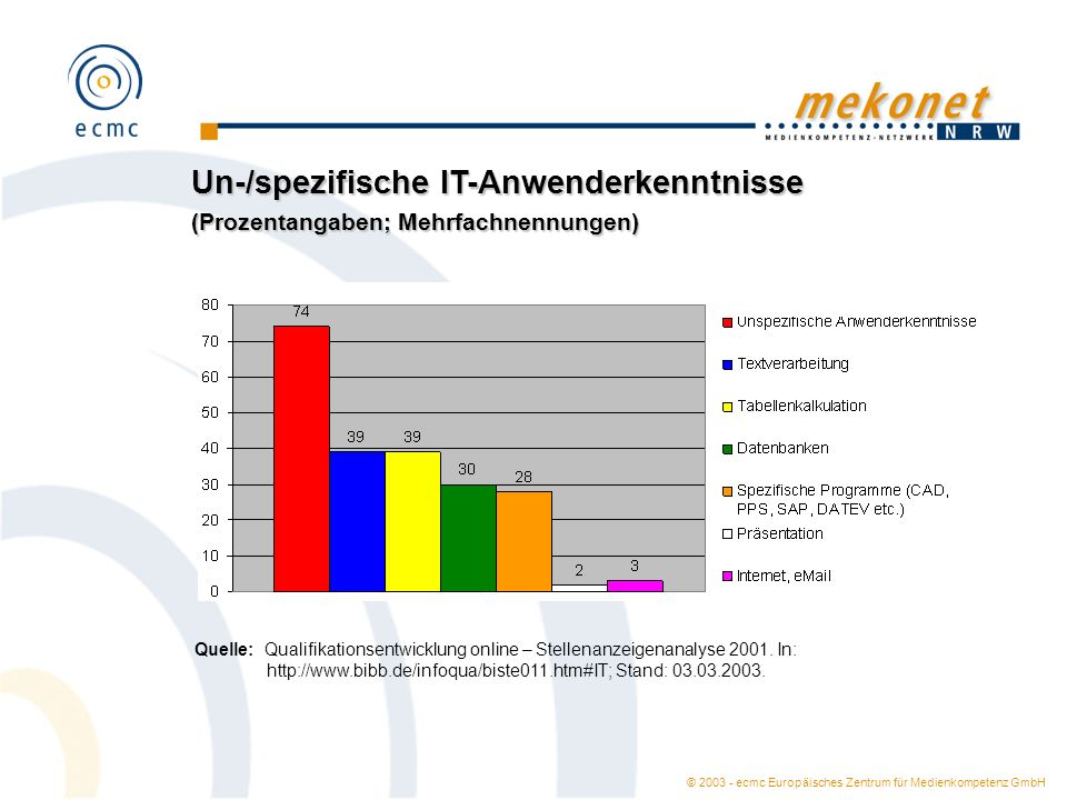 © 2003 - ecmc Europäisches Zentrum für Medienkompetenz GmbH Un-/spezifische IT-Anwenderkenntnisse (Prozentangaben; Mehrfachnennungen) Quelle: Qualifik