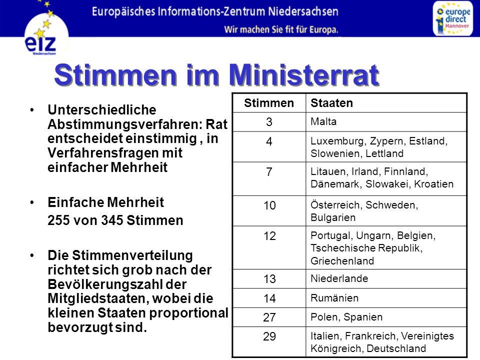 Stimmen im Ministerrat Unterschiedliche Abstimmungsverfahren: Rat entscheidet einstimmig, in Verfahrensfragen mit einfacher Mehrheit Einfache Mehrheit