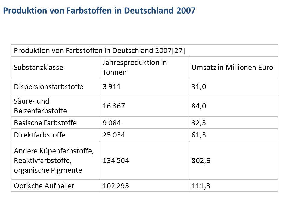 Produktion von Farbstoffen in Deutschland 2007[27] Substanzklasse Jahresproduktion in Tonnen Umsatz in Millionen Euro Dispersionsfarbstoffe3 91131,0 S
