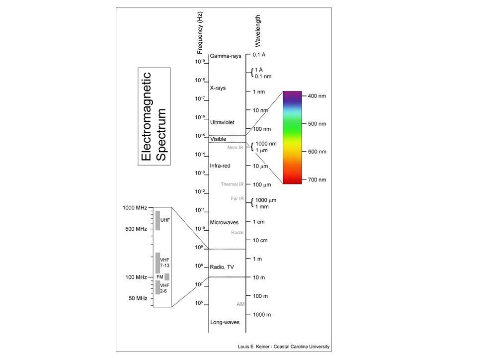 Molekül:ß-CarotinSpirilloxanthinIsorenieratin I Konjugation:11 C=C13C=C15 C=C absorbierte Farben:blaugelb-grünrot sichtbare Restfarben :gelb-orangepurpurngrün Vorkommen:Algen, PflanzenPurpurbakteriengrüne Bakterien Carotinoide mit ausgedehnterem delokalisierten Elektronensystem haben enger beieinander liegende Energieniveaus.