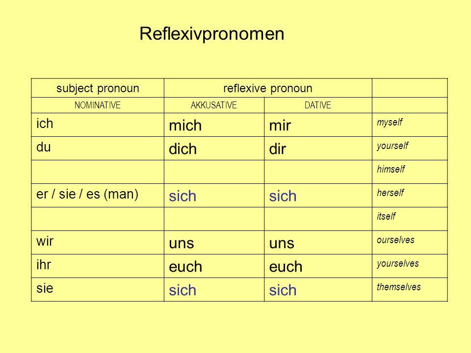 subject pronounreflexive pronoun NOMINATIVEAKKUSATIVEDATIVE ich michmir myself du dichdir yourself himself er / sie / es (man) sich herself itself wir