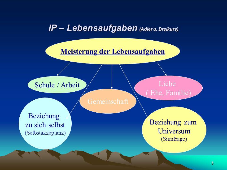 5 IP – Lebensaufgaben (Adler u. Dreikurs) Meisterung der Lebensaufgaben Schule / Arbeit Gemeinschaft Beziehung zu sich selbst (Selbstakzeptanz) Bezieh