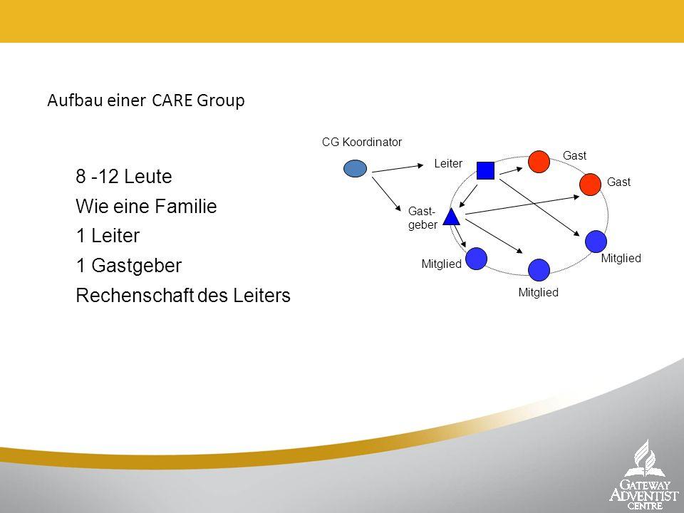 Aufbau einer CARE Group 8 -12 Leute Wie eine Familie 1 Leiter 1 Gastgeber Rechenschaft des Leiters CG Koordinator Gast Mitglied Leiter Mitglied Gast-