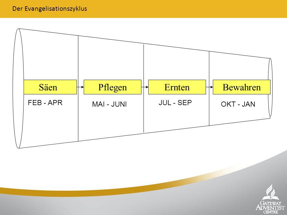 SäenPflegenErntenBewahren Der Evangelisationszyklus FEB - APR MAI - JUNI JUL - SEP OKT - JAN