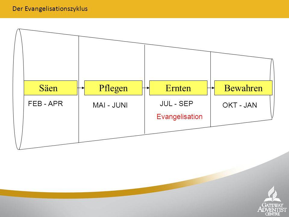SäenPflegenErntenBewahren Der Evangelisationszyklus FEB - APR MAI - JUNI JUL - SEP OKT - JAN Evangelisation