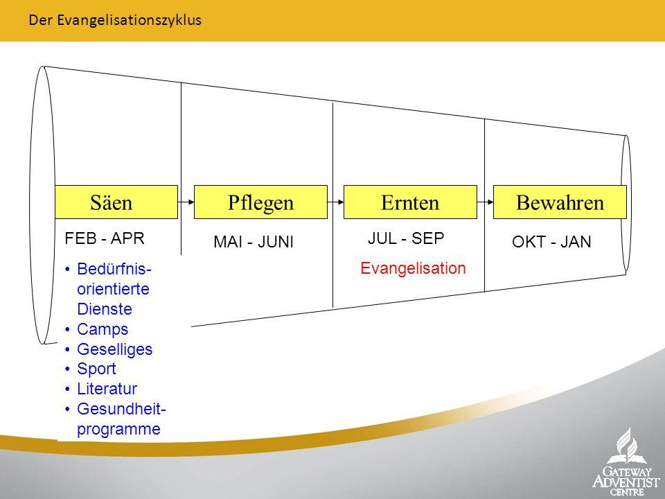 SäenPflegenErntenBewahren Der Evangelisationszyklus FEB - APR MAI - JUNI JUL - SEP OKT - JAN Evangelisation Bedürfnis- orientierte Dienste Camps Gesel