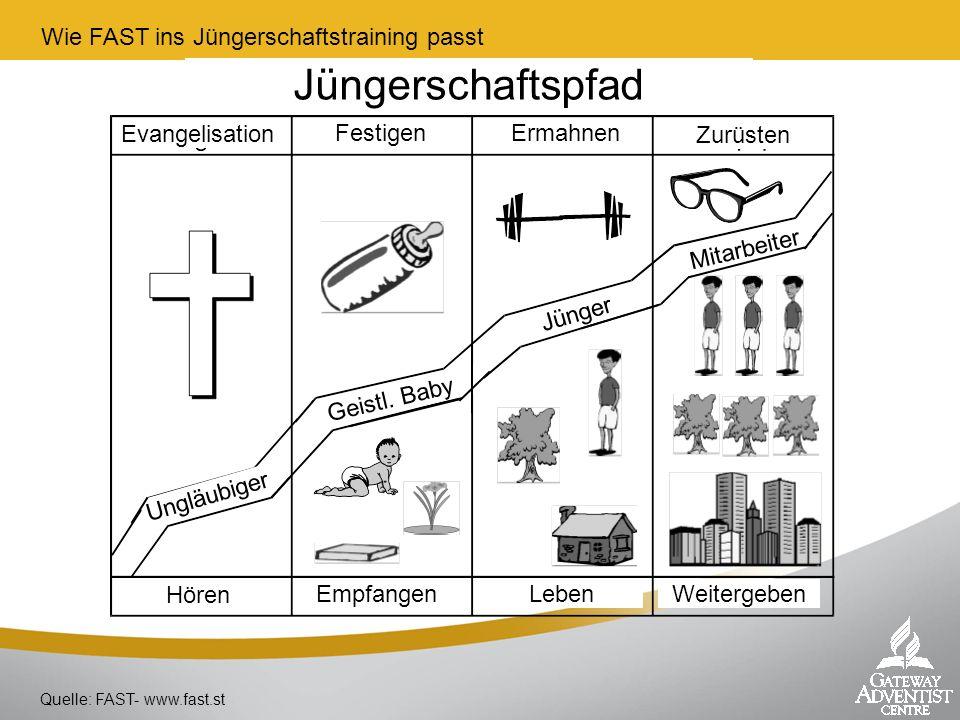 Wie FAST ins Jüngerschaftstraining passt Quelle: FAST- www.fast.st Evangelisation FestigenErmahnen Zurüsten Hören EmpfangenLebenWeitergeben Ungläubige