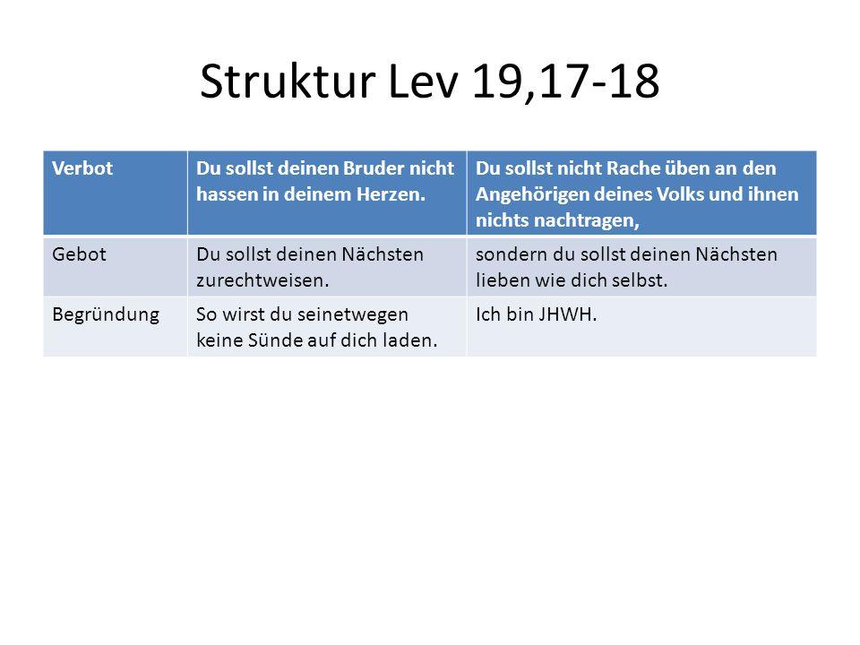 Struktur Lev 19,17-18 VerbotDu sollst deinen Bruder nicht hassen in deinem Herzen. Du sollst nicht Rache üben an den Angehörigen deines Volks und ihne
