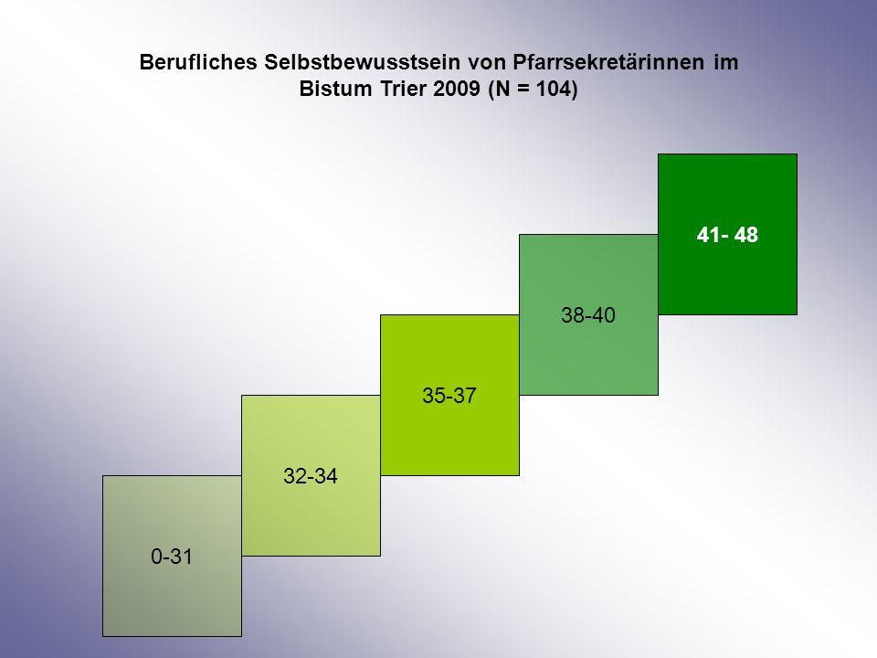 41- 48 38-40 35-37 32-34 0-31 Berufliches Selbstbewusstsein von Pfarrsekretärinnen im Bistum Trier 2009 (N = 104)