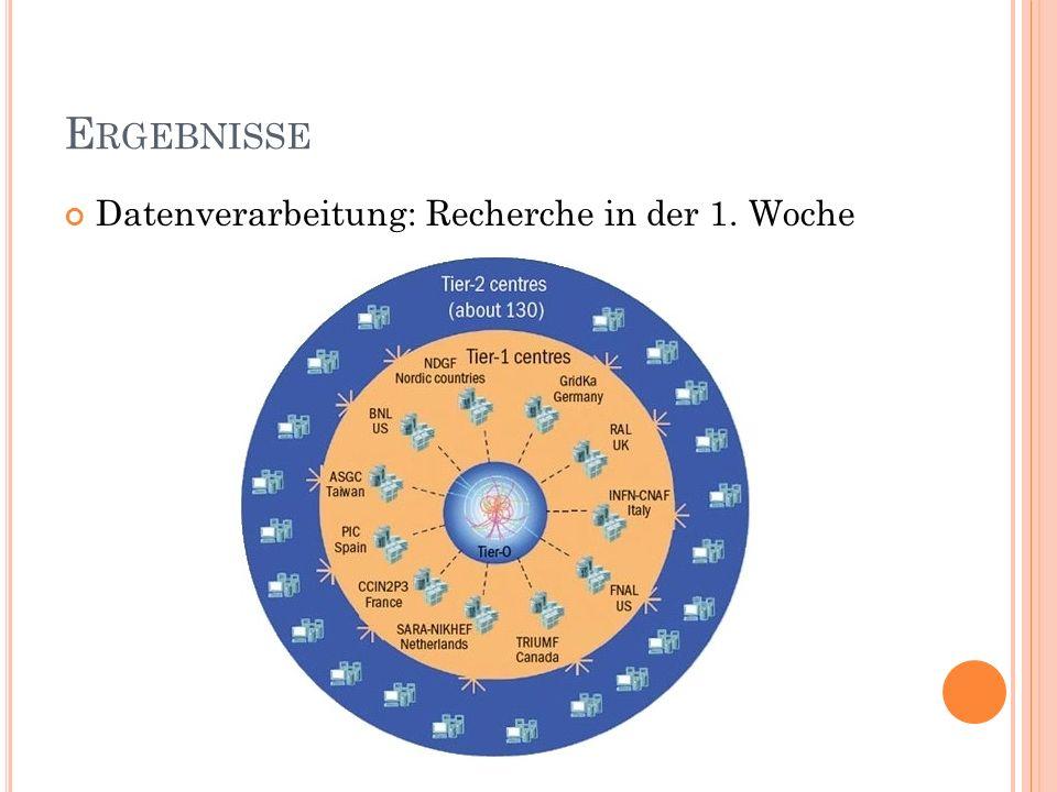 E RGEBNISSE Datenverarbeitung: Recherche in der 1. Woche