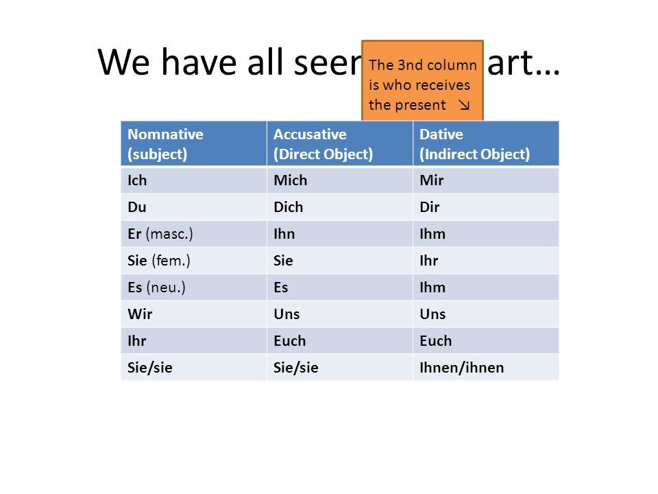 We have all seen this chart… The 3nd column is who receives the present Nomnative (subject) Accusative (Direct Object) Dative (Indirect Object) IchMichMir DuDichDir Er (masc.)IhnIhm Sie (fem.)SieIhr Es (neu.)EsIhm WirUns IhrEuch Sie/sie Ihnen/ihnen