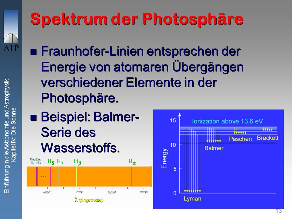 13 Einführung in die Astronomie und Astrophysik I Kapitel IV: Die Sonne Spektrum der Photosphäre Fraunhofer-Linien entsprechen der Energie von atomare