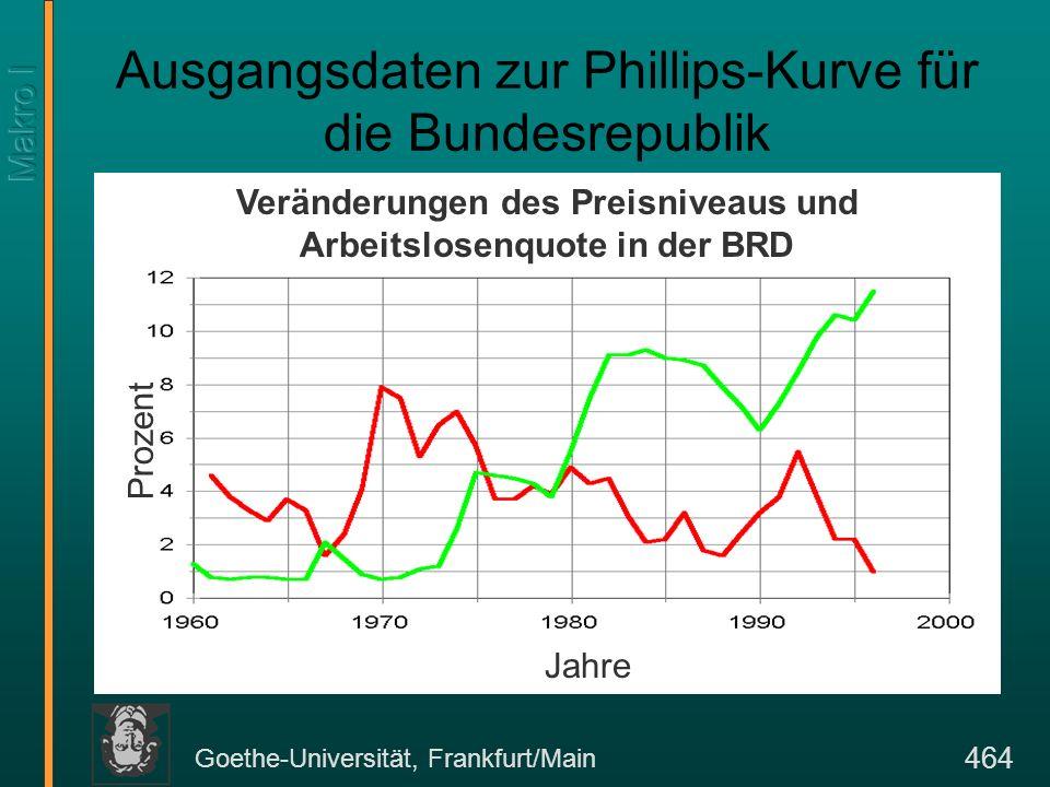 Goethe-Universität, Frankfurt/Main 464 Ausgangsdaten zur Phillips-Kurve für die Bundesrepublik Veränderungen des Preisniveaus und Arbeitslosenquote in