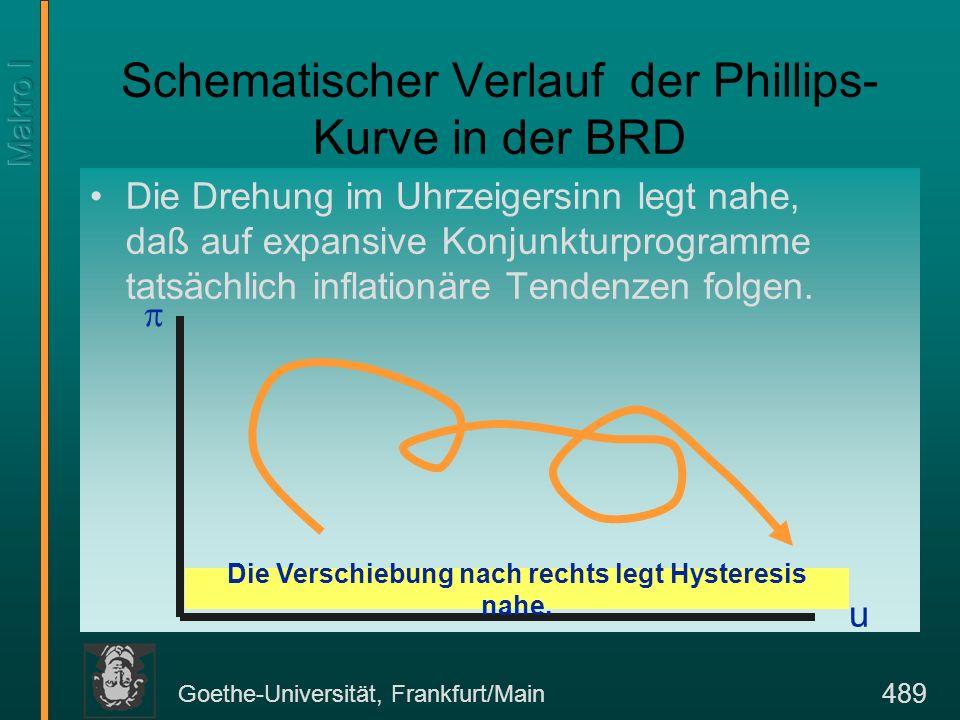 Goethe-Universität, Frankfurt/Main 489 Die Drehung im Uhrzeigersinn legt nahe, daß auf expansive Konjunkturprogramme tatsächlich inflationäre Tendenze