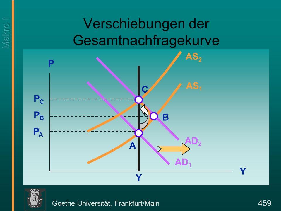 Goethe-Universität, Frankfurt/Main 460 Verschiebungen der Gesamtnachfragekurve Kommt es zu einer unerwarteten Erhöhung der Gesamtnachfrage, so steigt das Preis-niveau kurzfristig über den erwarteten Wert.