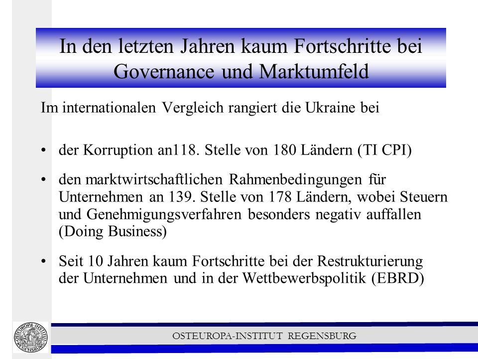 OSTEUROPA-INSTITUT REGENSBURG In den letzten Jahren kaum Fortschritte bei Governance und Marktumfeld Im internationalen Vergleich rangiert die Ukraine bei der Korruption an118.
