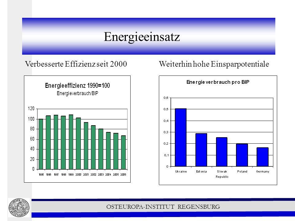 OSTEUROPA-INSTITUT REGENSBURG Energieeinsatz Verbesserte Effizienz seit 2000 Weiterhin hohe Einsparpotentiale