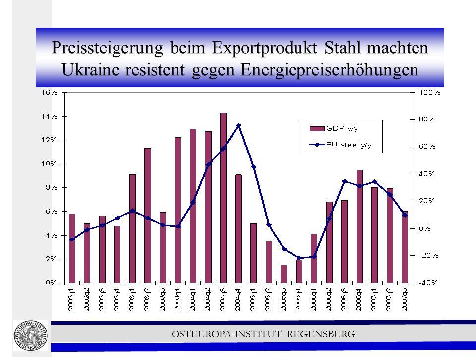 OSTEUROPA-INSTITUT REGENSBURG Preissteigerung beim Exportprodukt Stahl machten Ukraine resistent gegen Energiepreiserhöhungen