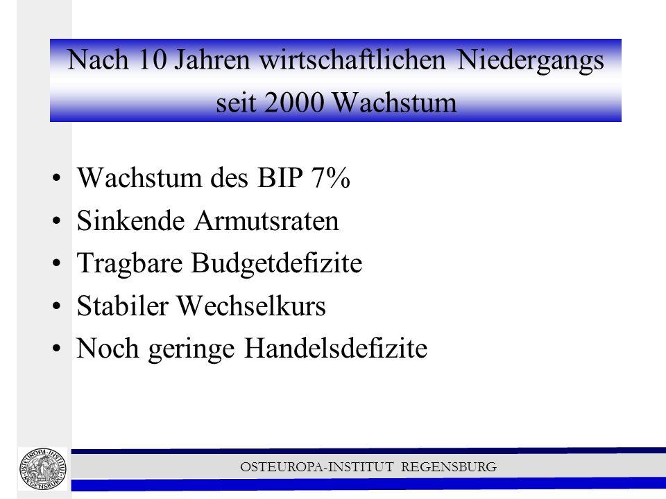 OSTEUROPA-INSTITUT REGENSBURG Nach 10 Jahren wirtschaftlichen Niedergangs seit 2000 Wachstum Wachstum des BIP 7% Sinkende Armutsraten Tragbare Budgetdefizite Stabiler Wechselkurs Noch geringe Handelsdefizite
