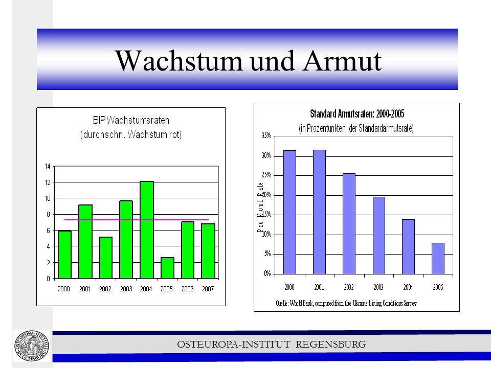 OSTEUROPA-INSTITUT REGENSBURG Handel Auf Grund des GSP unterliegen Importe von Industriegüter aus der Ukraine in der EU einem Zollsatz von 2% (statt 4%).