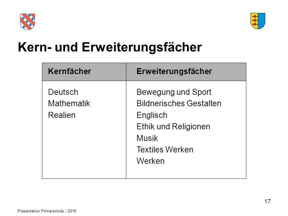 Logo der Schule Präsentation Primarschule / 2010 Kern- und Erweiterungsfächer Kernfächer Deutsch Mathematik Realien Erweiterungsfächer Bewegung und Sp