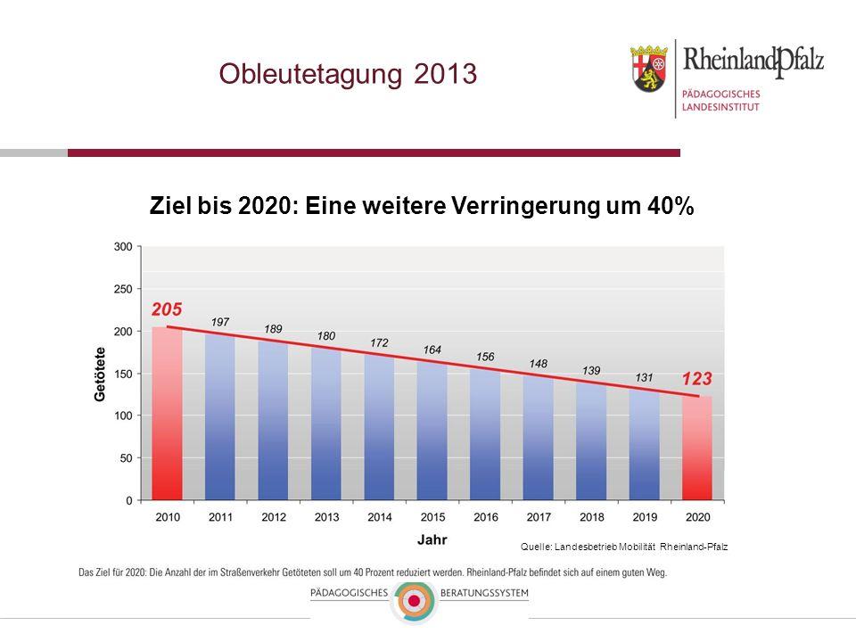 Obleutetagung 2013 Ziel bis 2020: Eine weitere Verringerung um 40% Quelle: Landesbetrieb Mobilität Rheinland-Pfalz