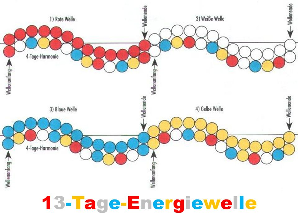 13-Tage-Energiewelle13-Tage-Energiewelle