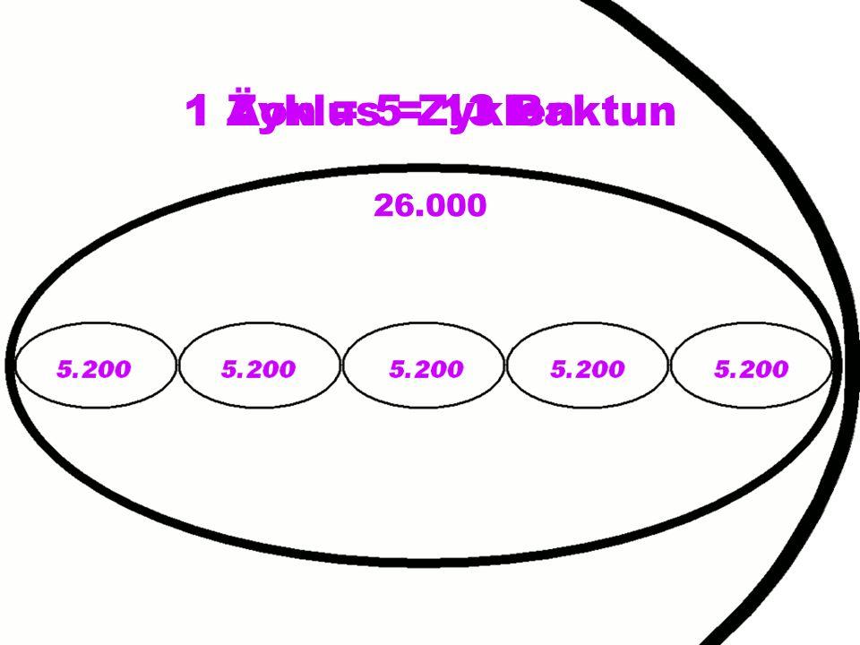 26.000 1 Äon = 5 Zyklen1 Zyklus = 13 Baktun
