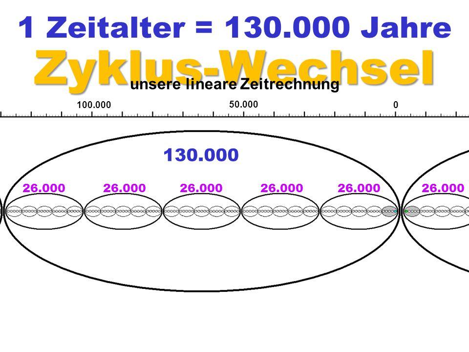 130.000 26.000 0 50.000 100.000 1 Zeitalter = 130.000 Jahre Zyklus-Wechsel unsere lineare Zeitrechnung