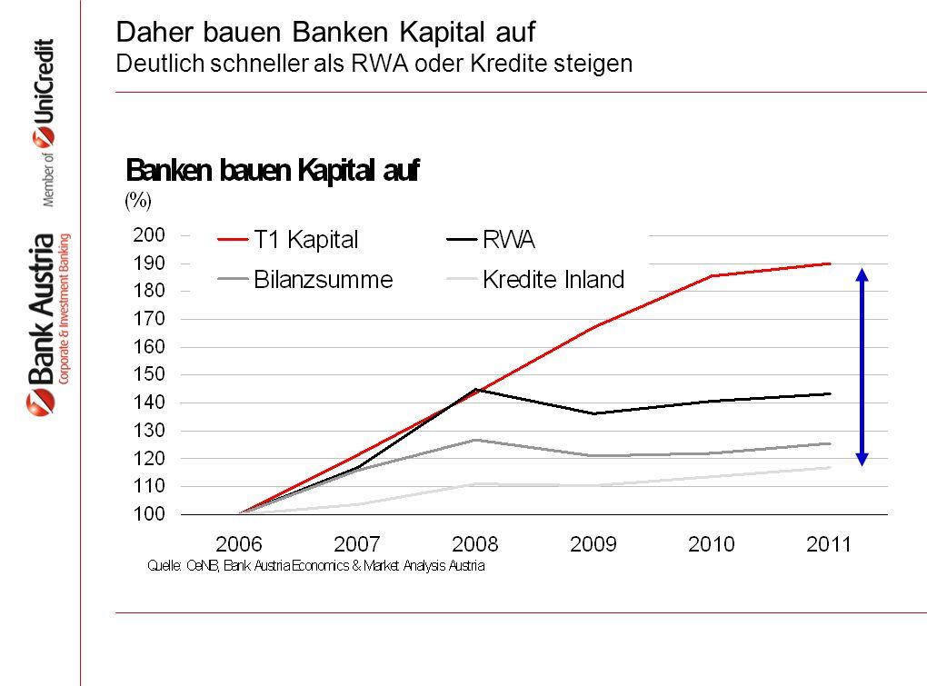 Daher bauen Banken Kapital auf Deutlich schneller als RWA oder Kredite steigen