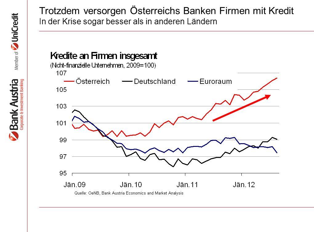 Trotzdem versorgen Österreichs Banken Firmen mit Kredit In der Krise sogar besser als in anderen Ländern