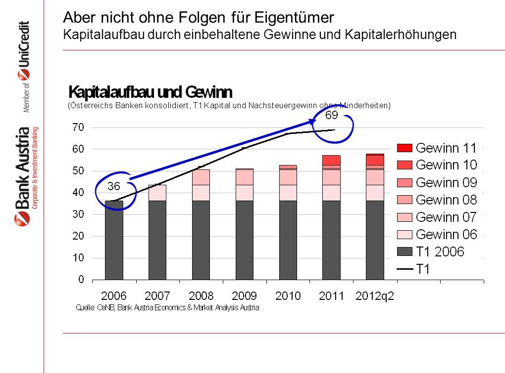 Aber nicht ohne Folgen für Eigentümer Kapitalaufbau durch einbehaltene Gewinne und Kapitalerhöhungen