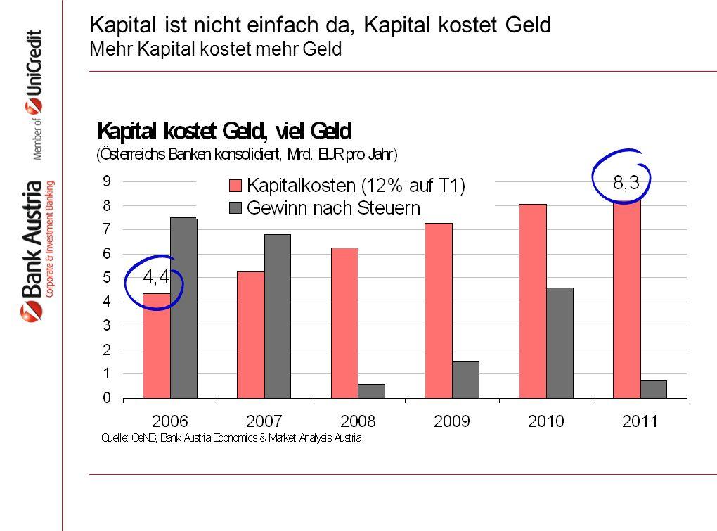 Kapital ist nicht einfach da, Kapital kostet Geld Mehr Kapital kostet mehr Geld