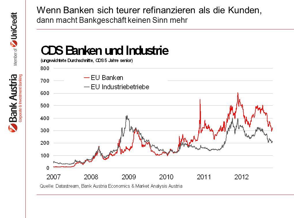 Wenn Banken sich teurer refinanzieren als die Kunden, dann macht Bankgeschäft keinen Sinn mehr
