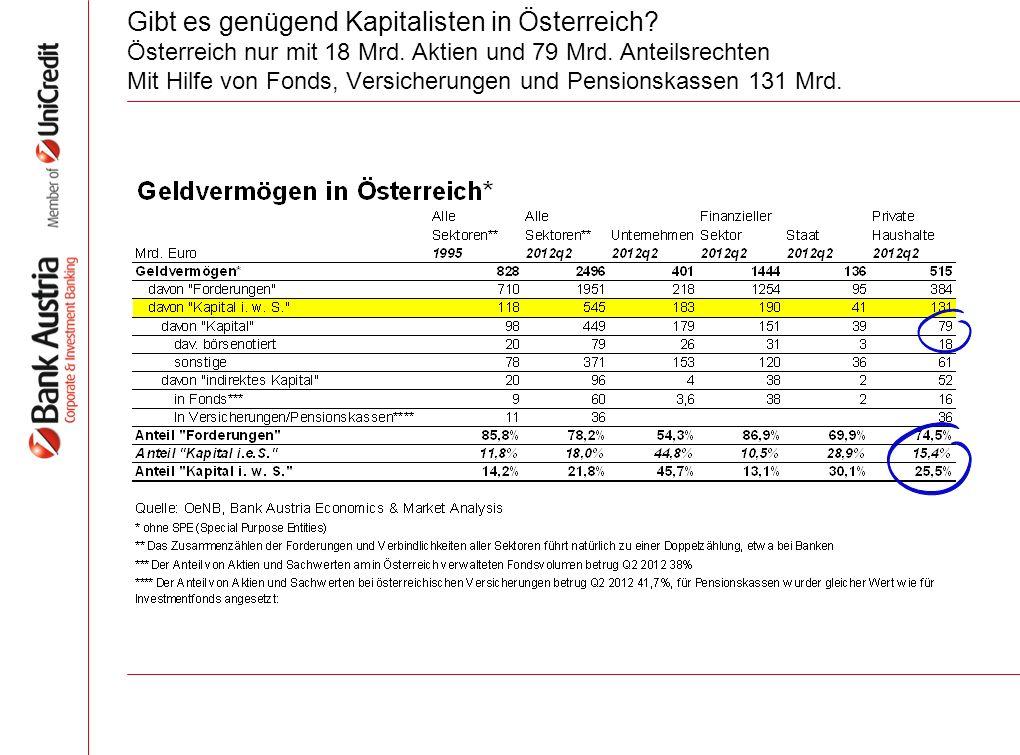 Gibt es genügend Kapitalisten in Österreich. Österreich nur mit 18 Mrd.
