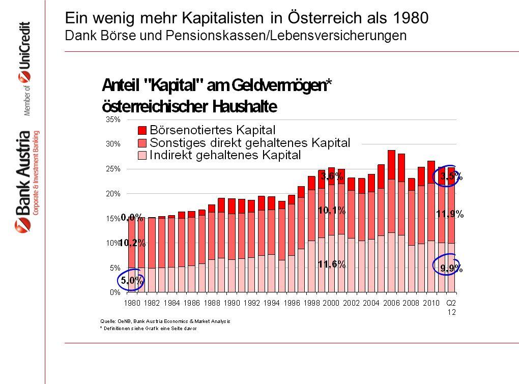 Ein wenig mehr Kapitalisten in Österreich als 1980 Dank Börse und Pensionskassen/Lebensversicherungen
