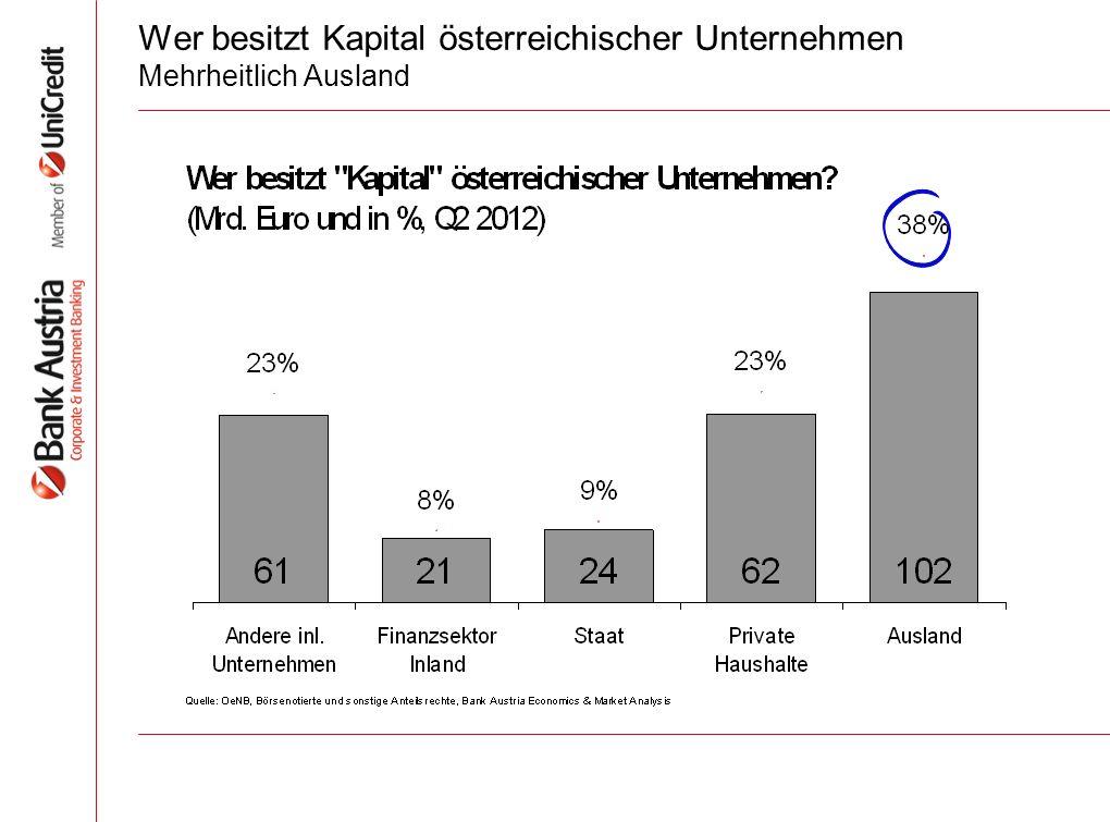 Wer besitzt Kapital österreichischer Unternehmen Mehrheitlich Ausland