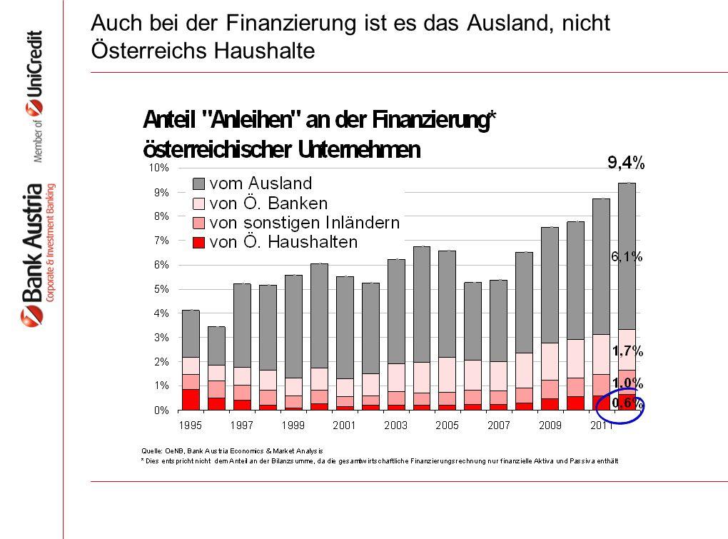Auch bei der Finanzierung ist es das Ausland, nicht Österreichs Haushalte