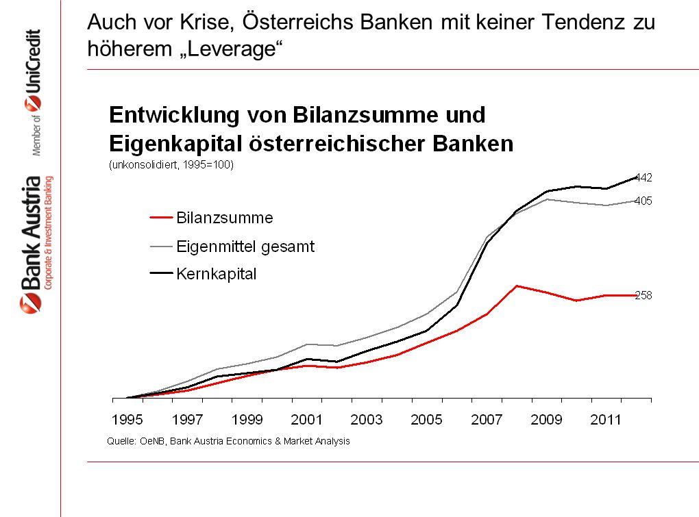 Auch vor Krise, Österreichs Banken mit keiner Tendenz zu höherem Leverage
