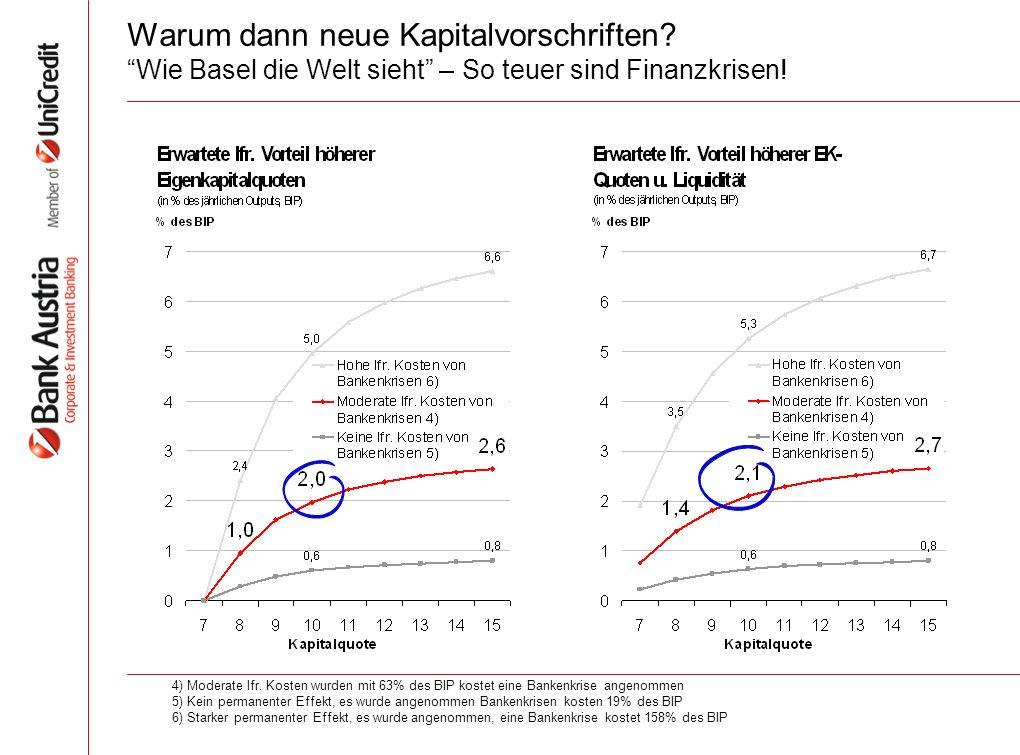 Warum dann neue Kapitalvorschriften. Wie Basel die Welt sieht – So teuer sind Finanzkrisen.