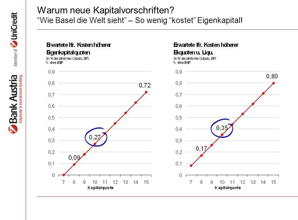 Warum neue Kapitalvorschriften? Wie Basel die Welt sieht – So wenig kostet Eigenkapital!