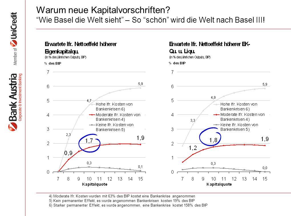 Warum neue Kapitalvorschriften. Wie Basel die Welt sieht – So schön wird die Welt nach Basel III.