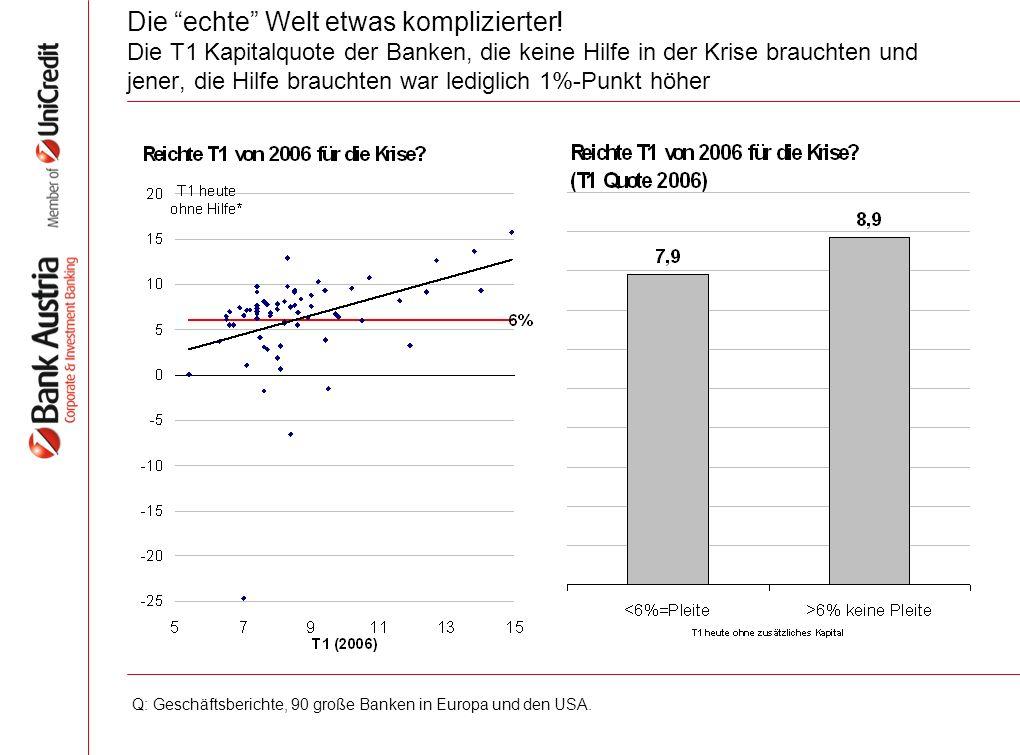 Basel III verändert deutlich die Regeln Aber vieles schon vorweggenommen