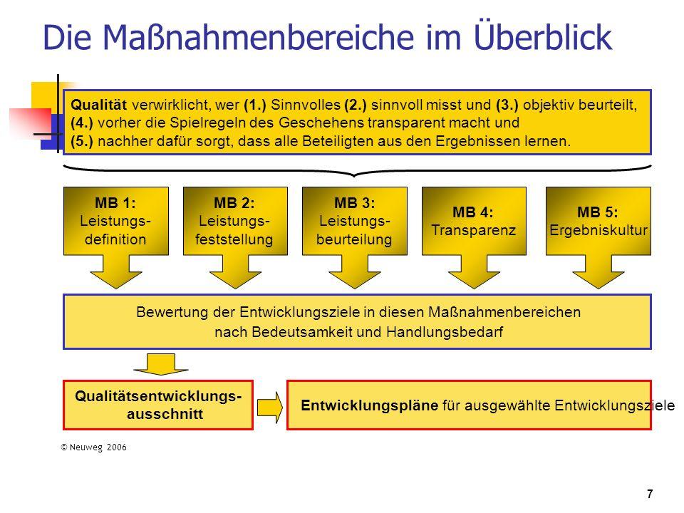 7 Die Maßnahmenbereiche im Überblick MB 1: Leistungs- definition MB 2: Leistungs- feststellung MB 3: Leistungs- beurteilung MB 4: Transparenz MB 5: Er