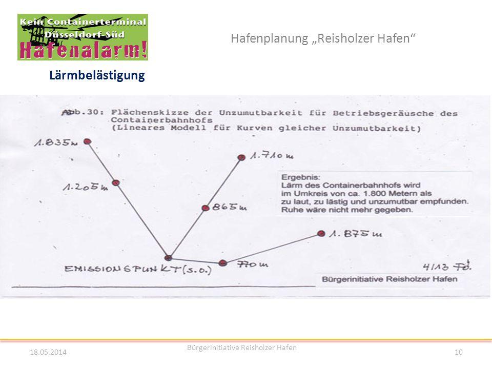 Hafenplanung Reisholzer Hafen Lärmbelästigung 18.05.2014 Bürgerinitiative Reisholzer Hafen 10