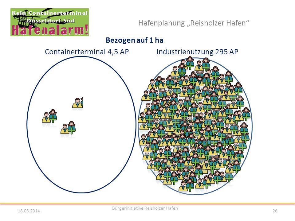 Hafenplanung Reisholzer Hafen Bezogen auf 1 ha Containerterminal 4,5 AP Industrienutzung 295 AP 18.05.2014 Bürgerinitiative Reisholzer Hafen 26