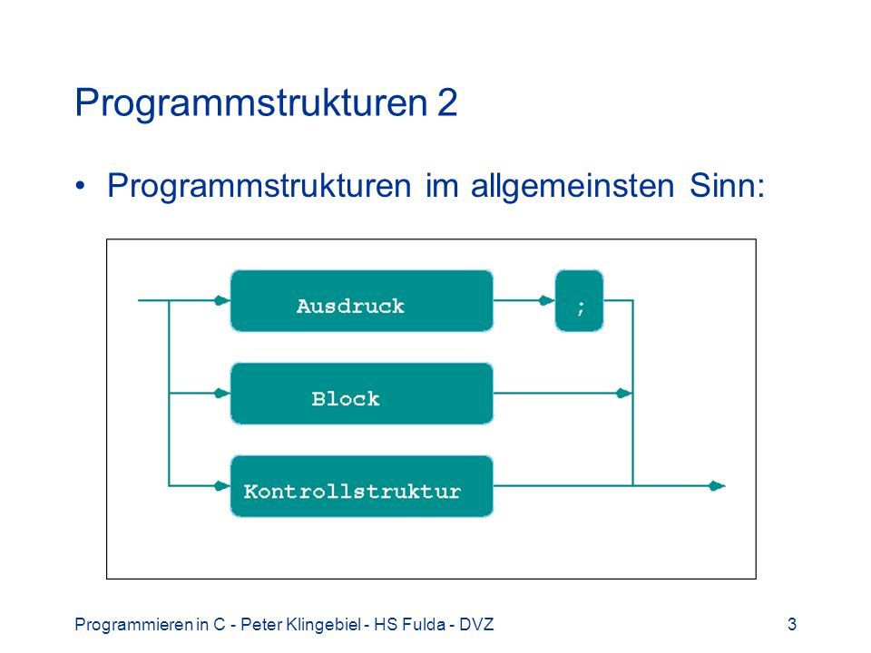 Programmieren in C - Peter Klingebiel - HS Fulda - DVZ34 switch 1 Mehrfache Alternative / Fallunterscheidung switch switch(expression){ case const1: statements1; break; case const2: statements2; break;...