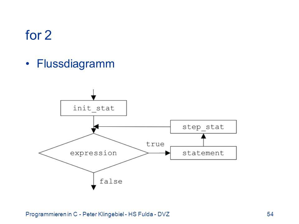 Programmieren in C - Peter Klingebiel - HS Fulda - DVZ54 for 2 Flussdiagramm